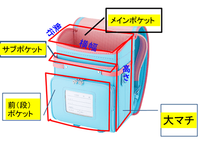 ランドセルのメインポケットの容量は横幅×奥行×高さ